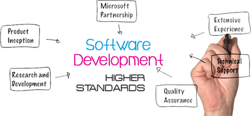 software development company in raipur chhattisgarh india