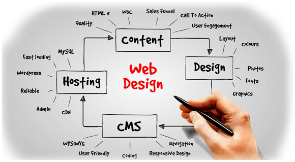 best website designing company in raipur chhattisgarh india